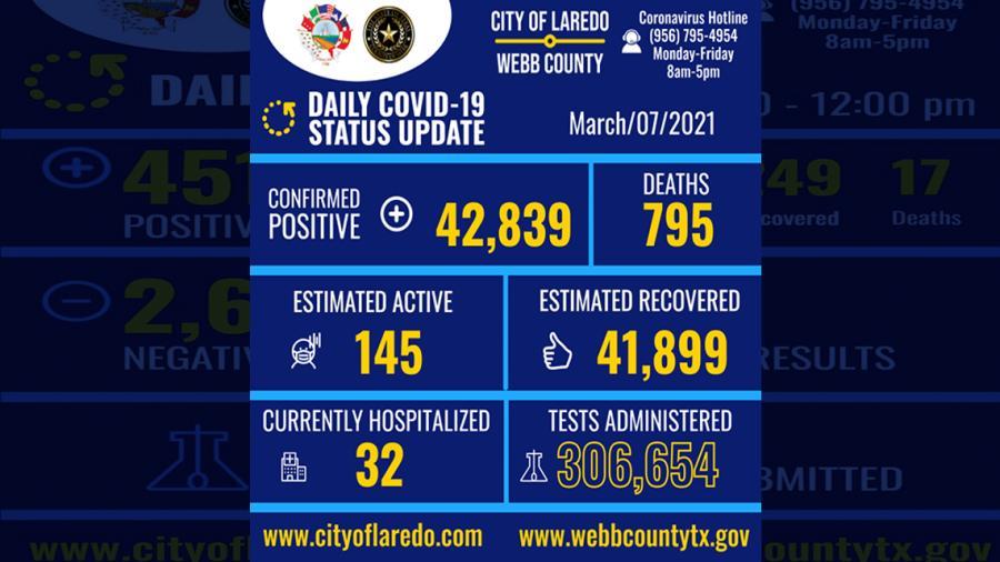 Confirman 6 nuevos casos de Covid-19 en Laredo, TX