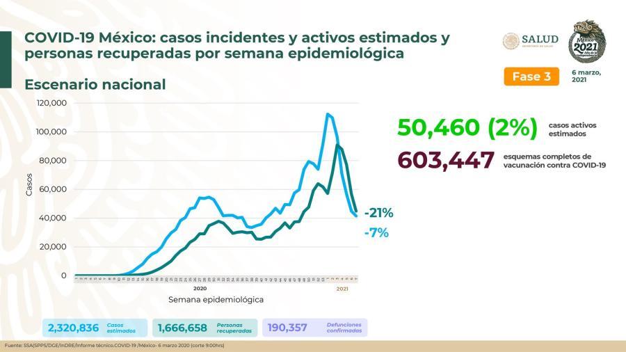 México supera 190 mil muertes por COVID-19