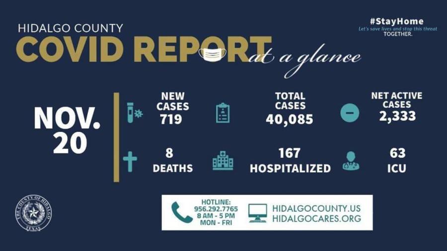 Registra Condado de Hidalgo 719 casos en las últimas 24 horas