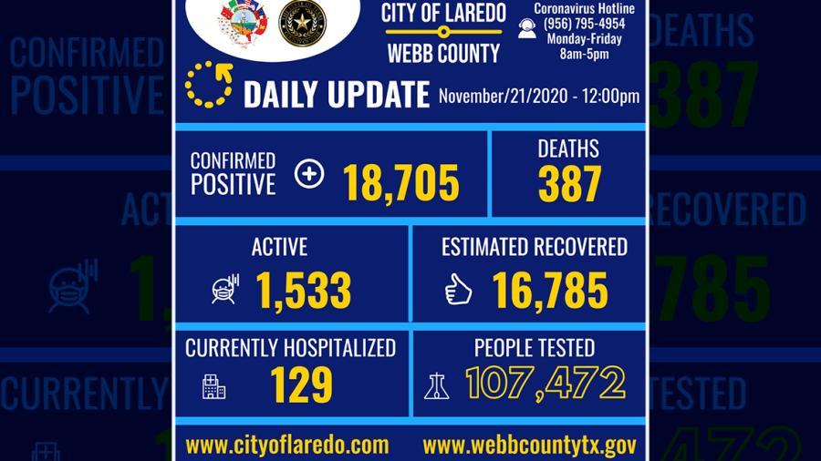 Confirma Laredo, TX 336 nuevos casos de COVID-19